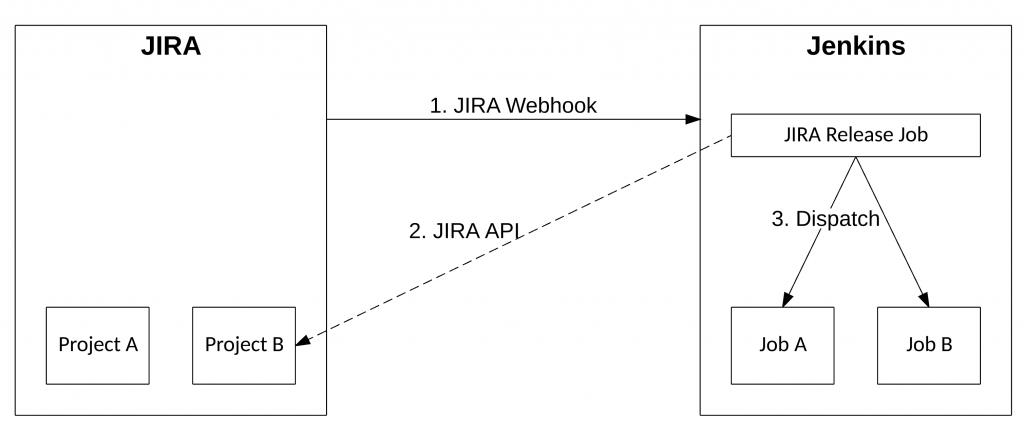 Jira Webhook zum Starten eines Jenkins Builds